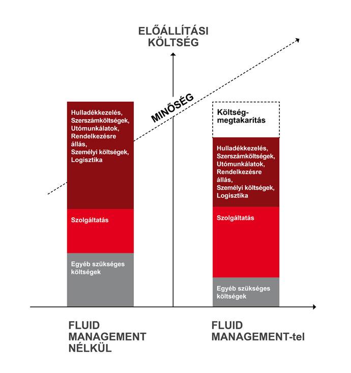 fluid_managment_grafikon